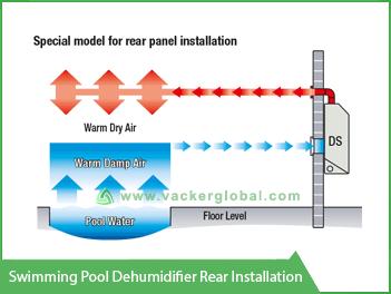 Swimming pool dehumidifier rear installation vacker congo - Intex swimming pool accessories south africa ...